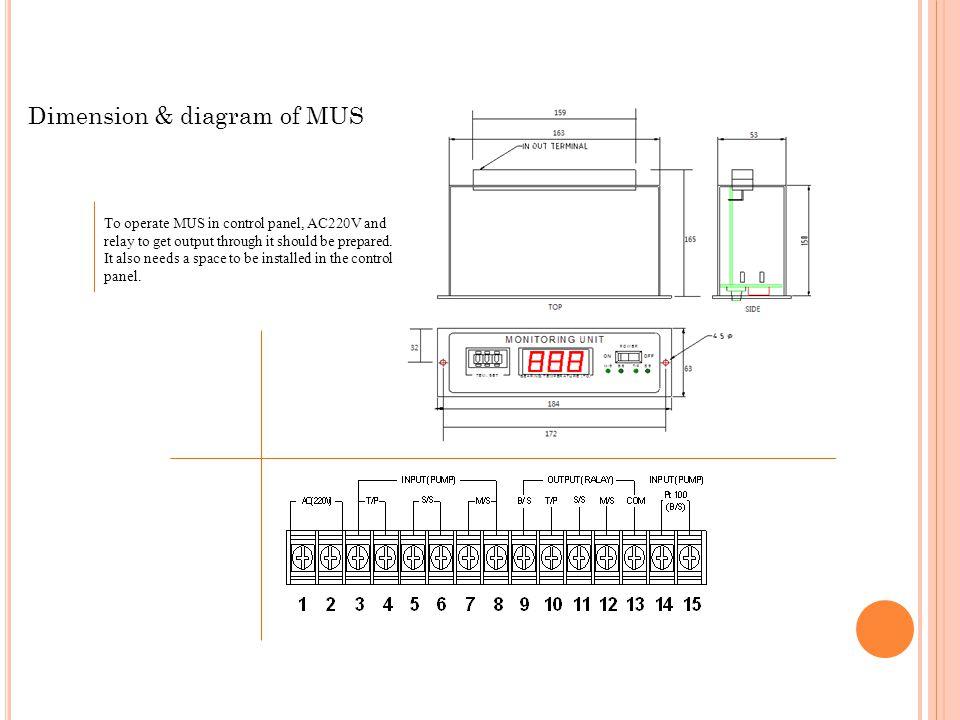Dimension & diagram of MUS