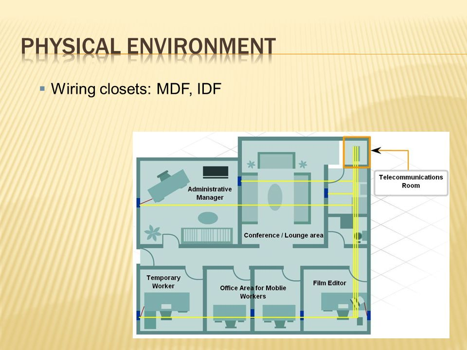 Physical environment Wiring closets: MDF, IDF