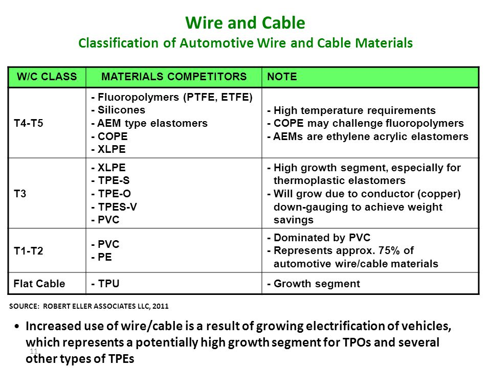 Wire and Cable Classification of Automotive Wire and Cable Materials