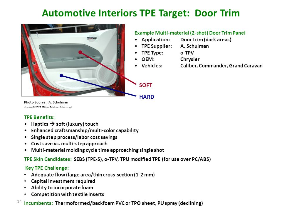 Automotive Interiors TPE Target: Door Trim
