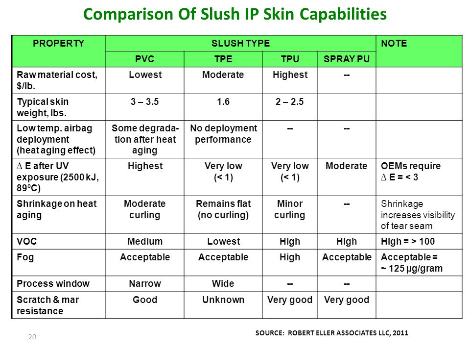 Comparison Of Slush IP Skin Capabilities