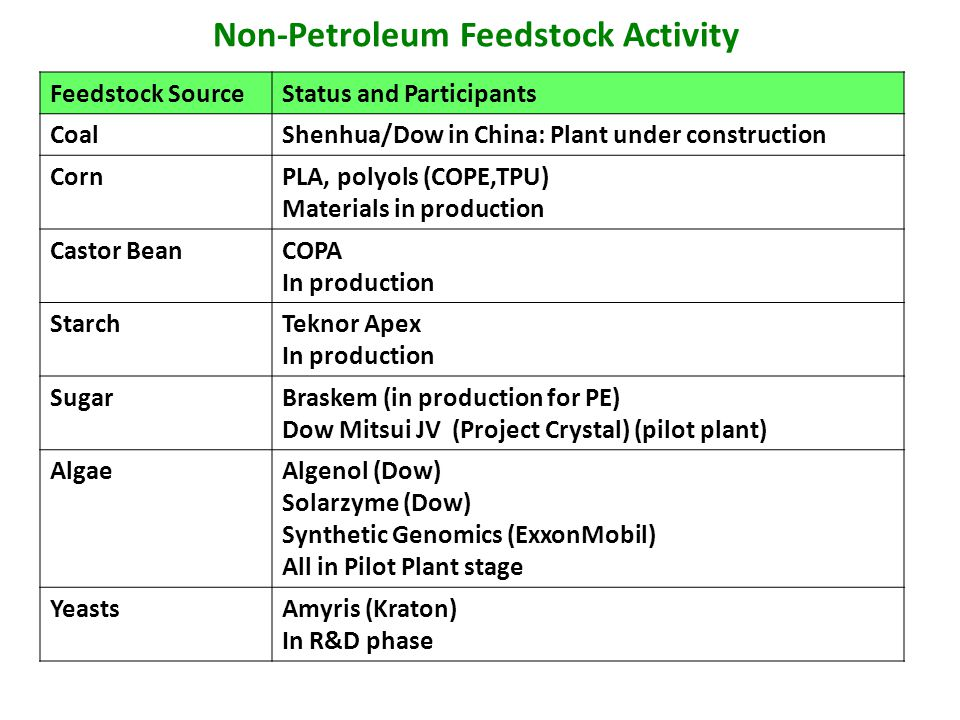 Non-Petroleum Feedstock Activity