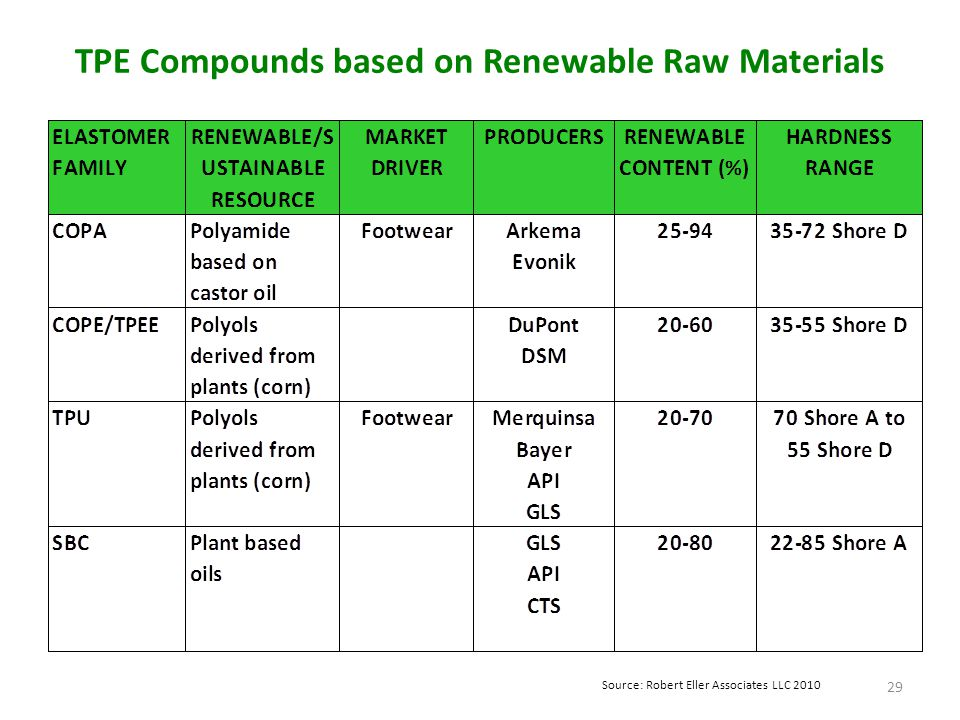 TPE Compounds based on Renewable Raw Materials