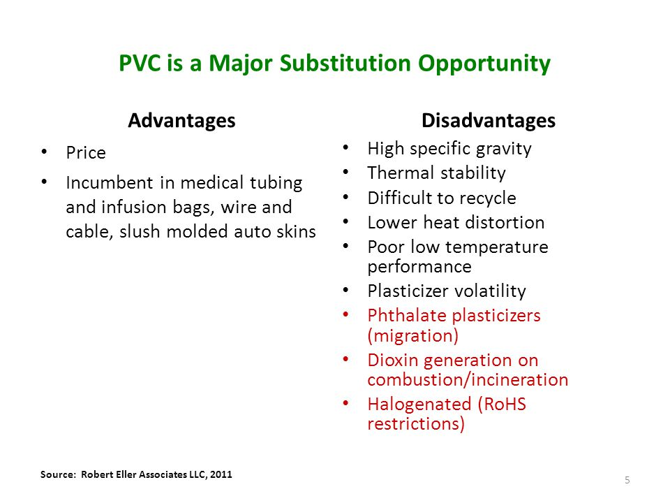 PVC is a Major Substitution Opportunity