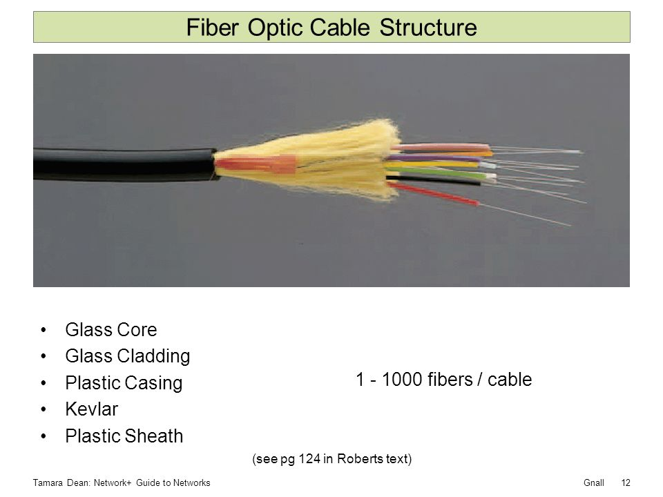 Fiber Optic Cable Structure