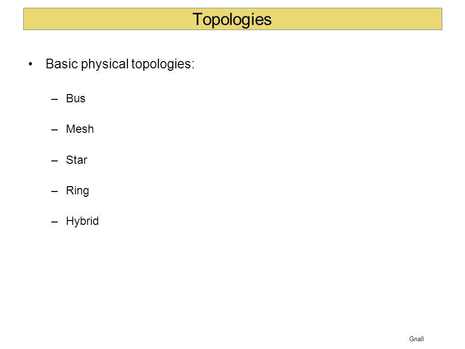 Topologies Basic physical topologies: Bus Mesh Star Ring Hybrid