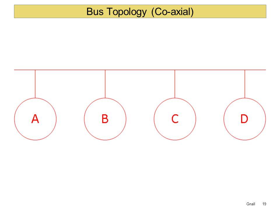 Bus Topology (Co-axial)