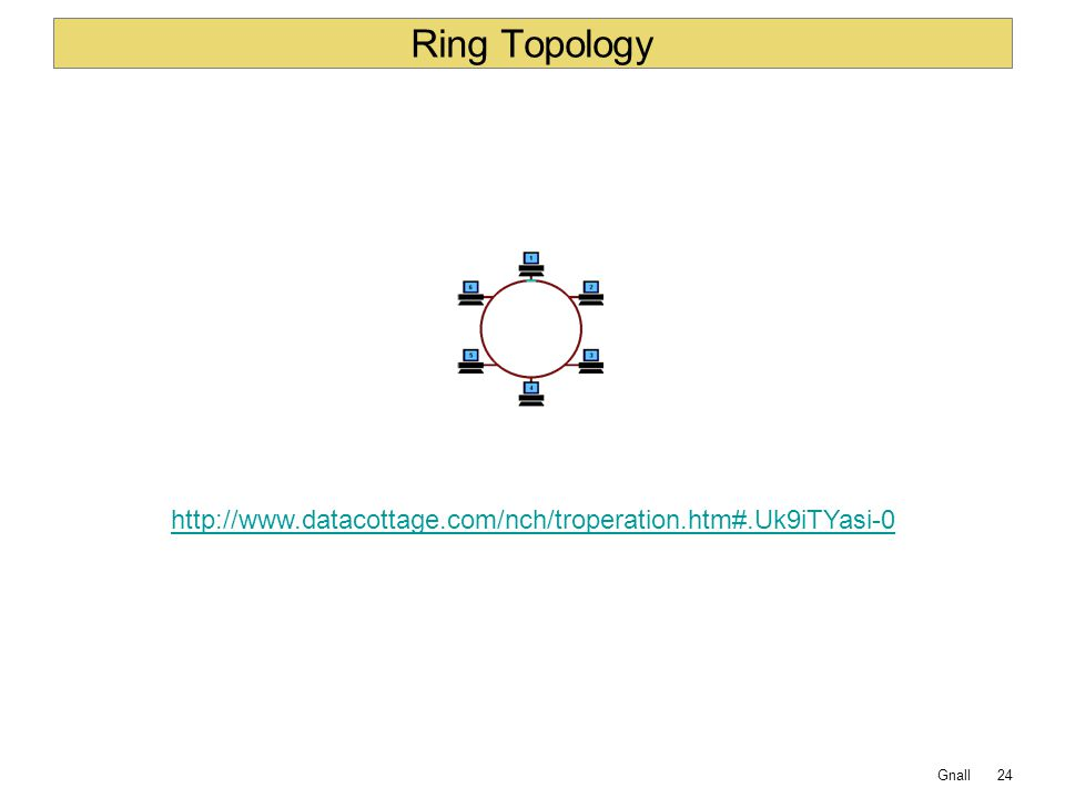 Ring Topology http://www.datacottage.com/nch/troperation.htm#.Uk9iTYasi-0