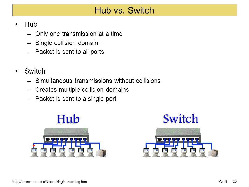 Hub vs. Switch Hub Switch Only one transmission at a time