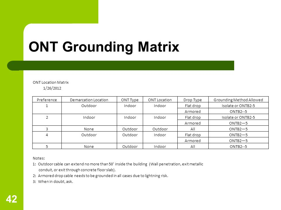 Grounding Method Allowed