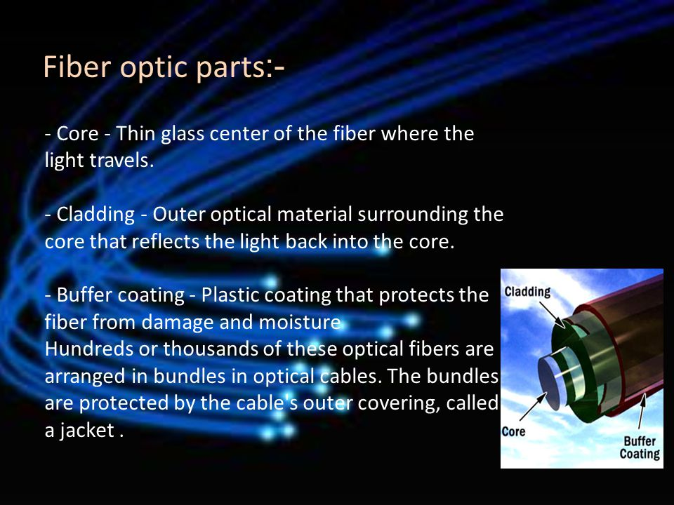 -:Fiber optic parts - Core - Thin glass center of the fiber where the light travels.