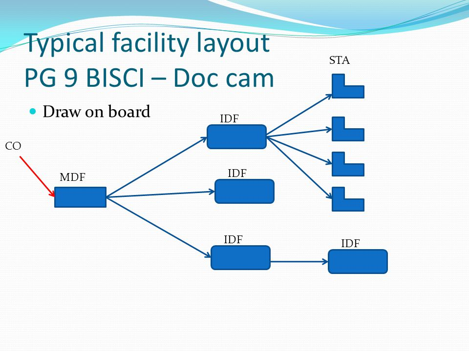 Typical facility layout PG 9 BISCI – Doc cam