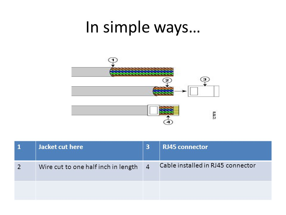 In simple ways… 1 Jacket cut here 3 RJ45 connector 2
