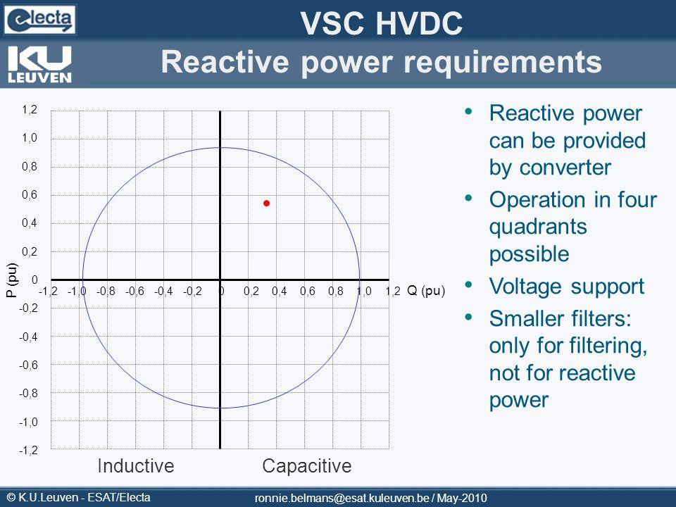 VSC HVDC Reactive power requirements