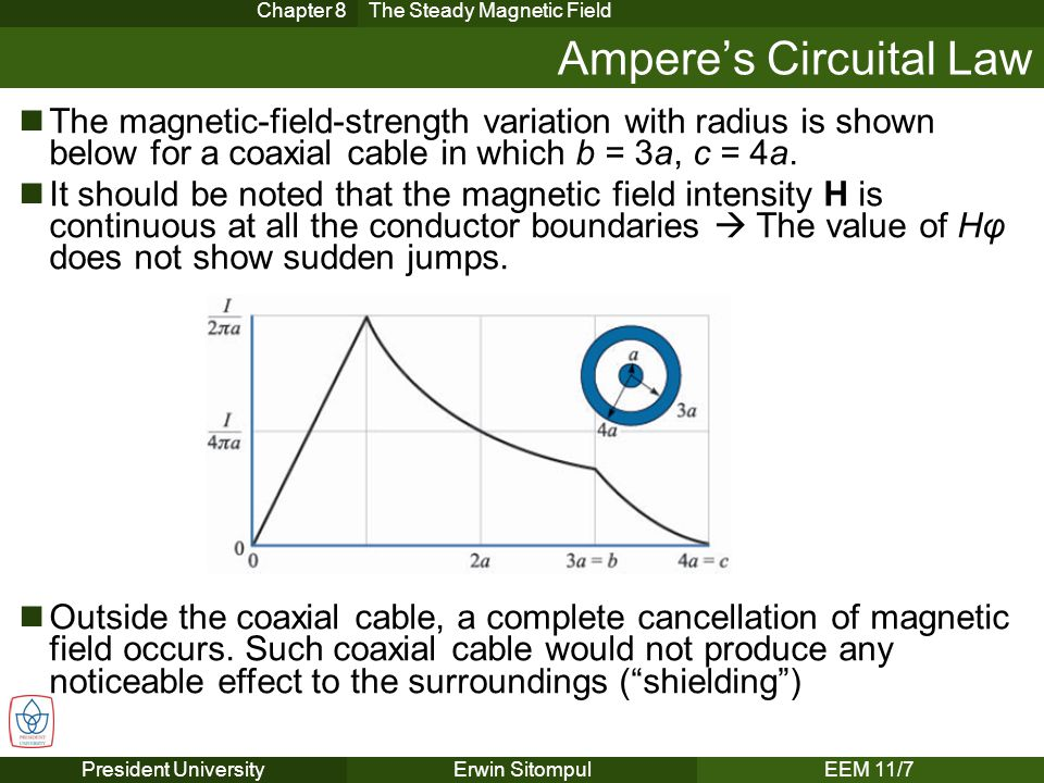 Ampere's Circuital Law