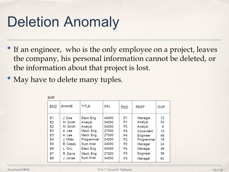 Deletion Anomaly