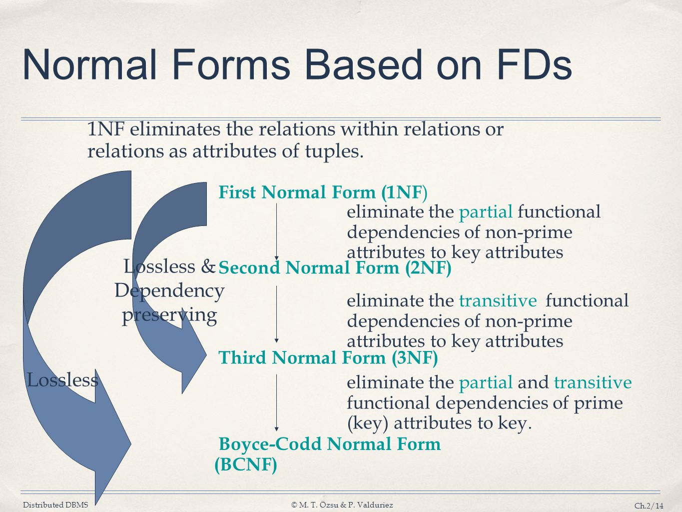 Normal Forms Based on FDs