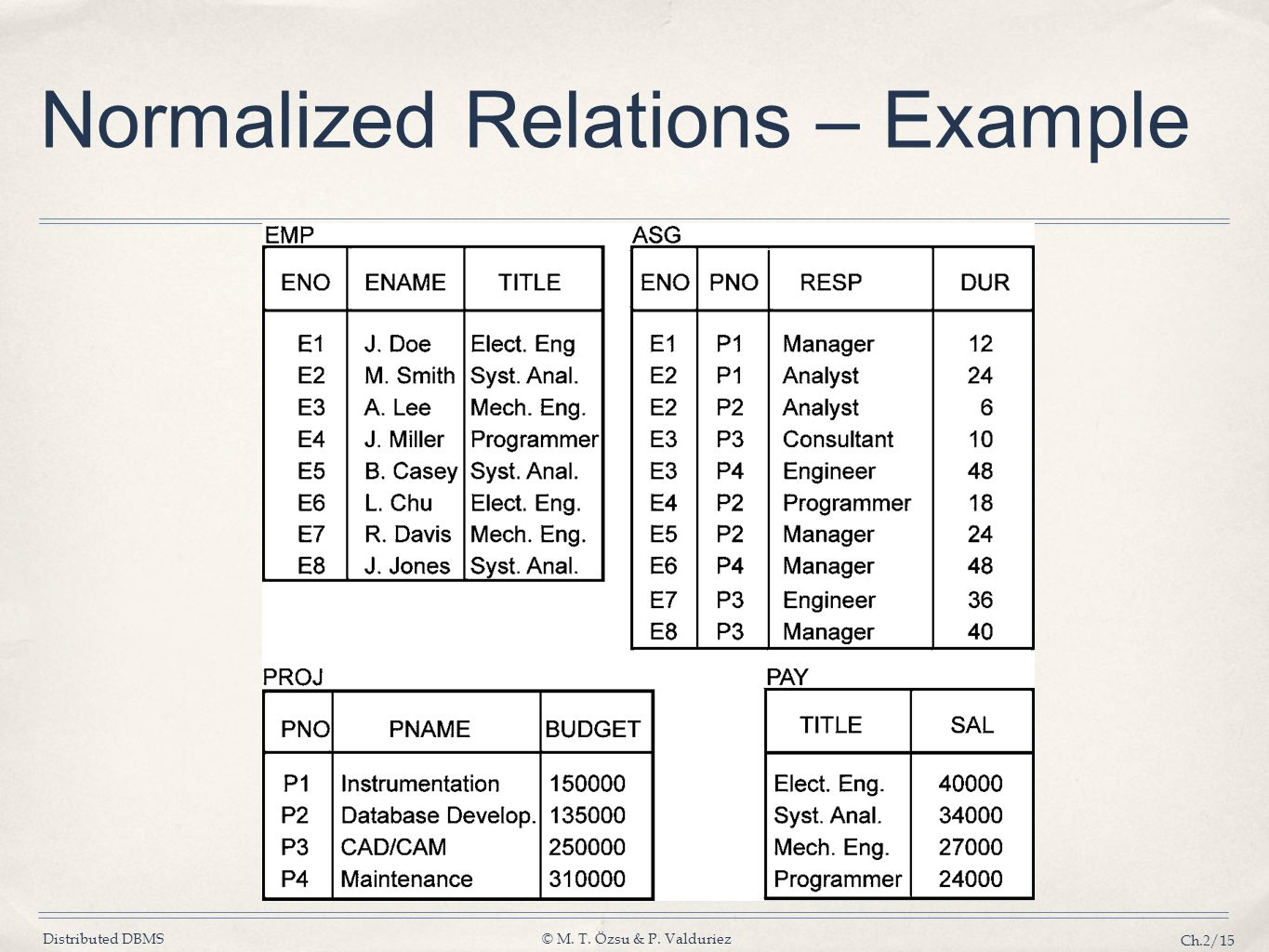 Normalized Relations – Example