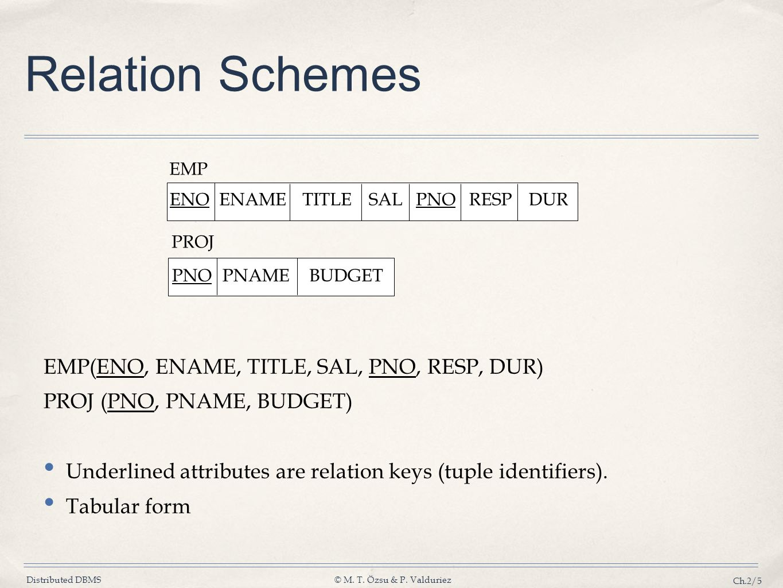 Relation Schemes EMP(ENO, ENAME, TITLE, SAL, PNO, RESP, DUR)