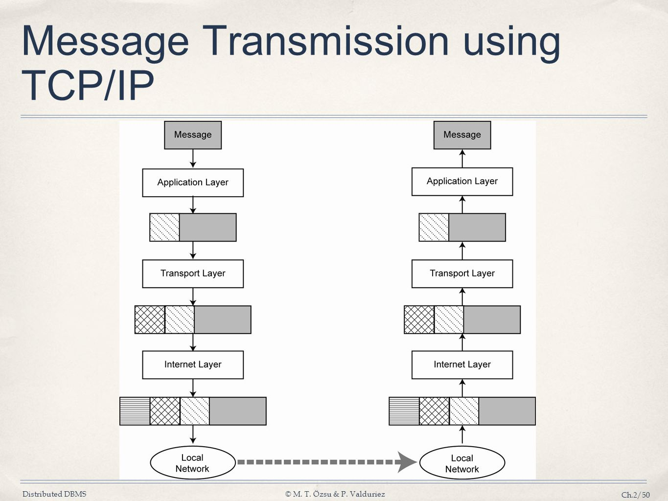 Message Transmission using TCP/IP