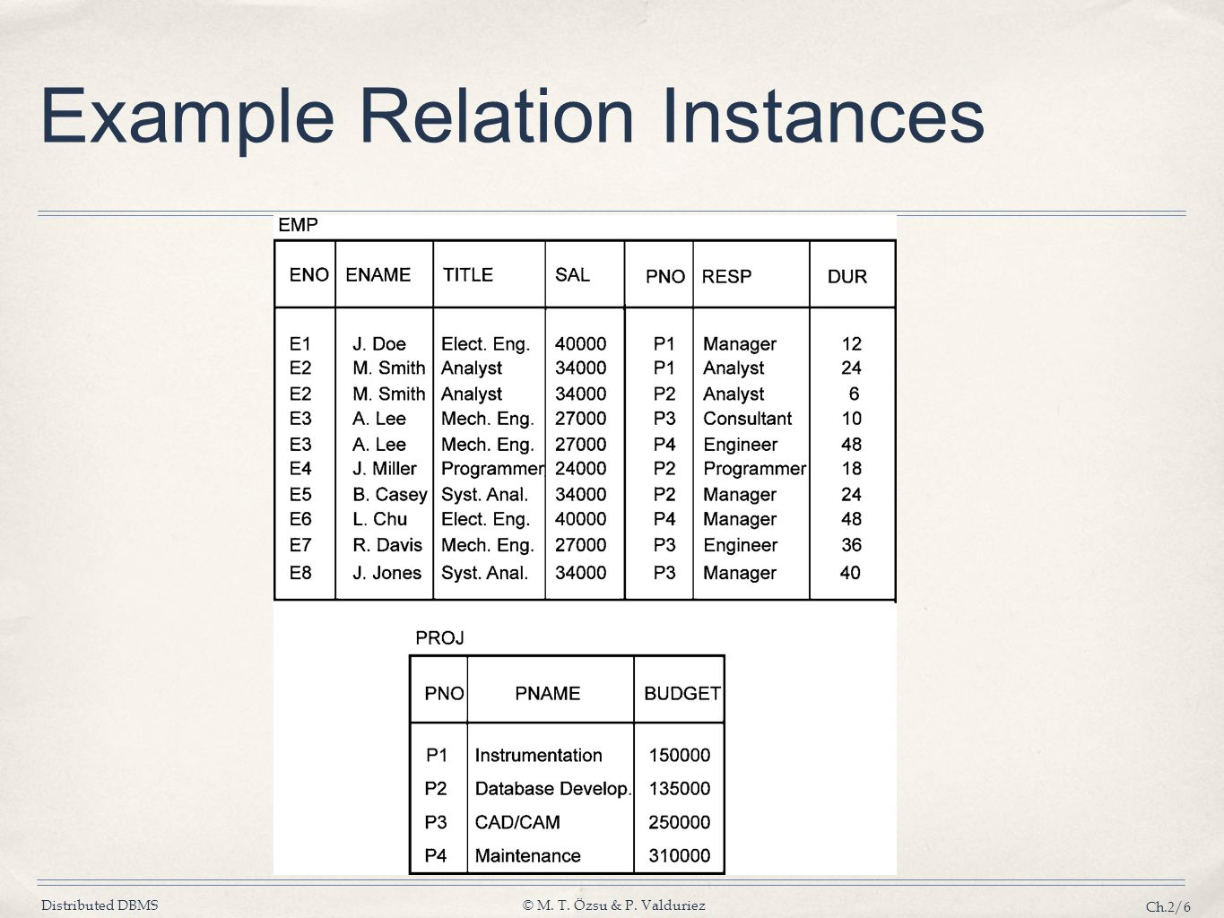 Example Relation Instances