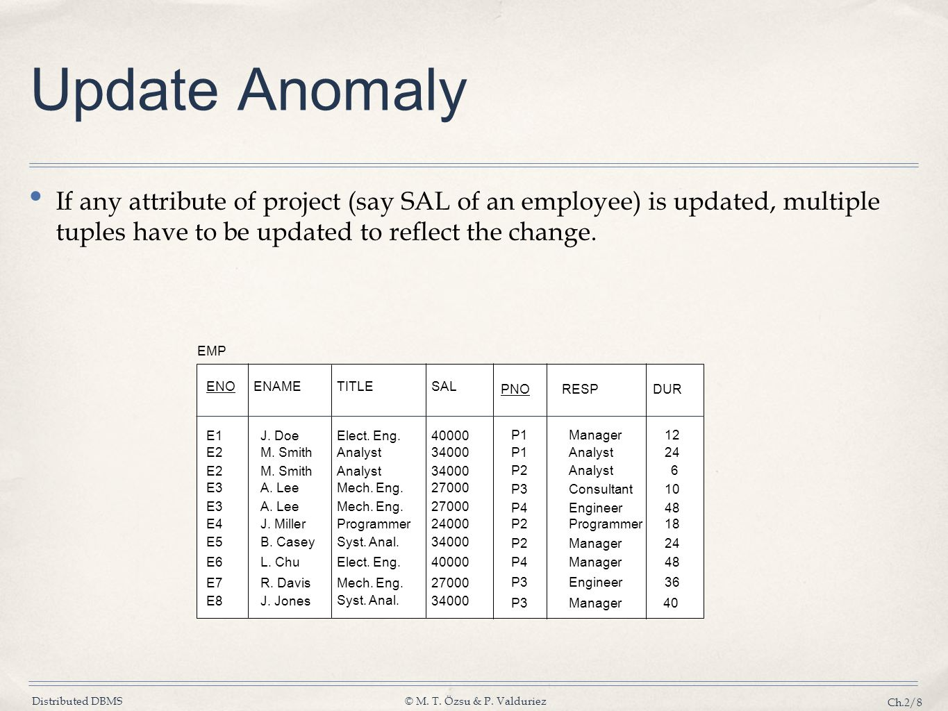 Update Anomaly If any attribute of project (say SAL of an employee) is updated, multiple tuples have to be updated to reflect the change.