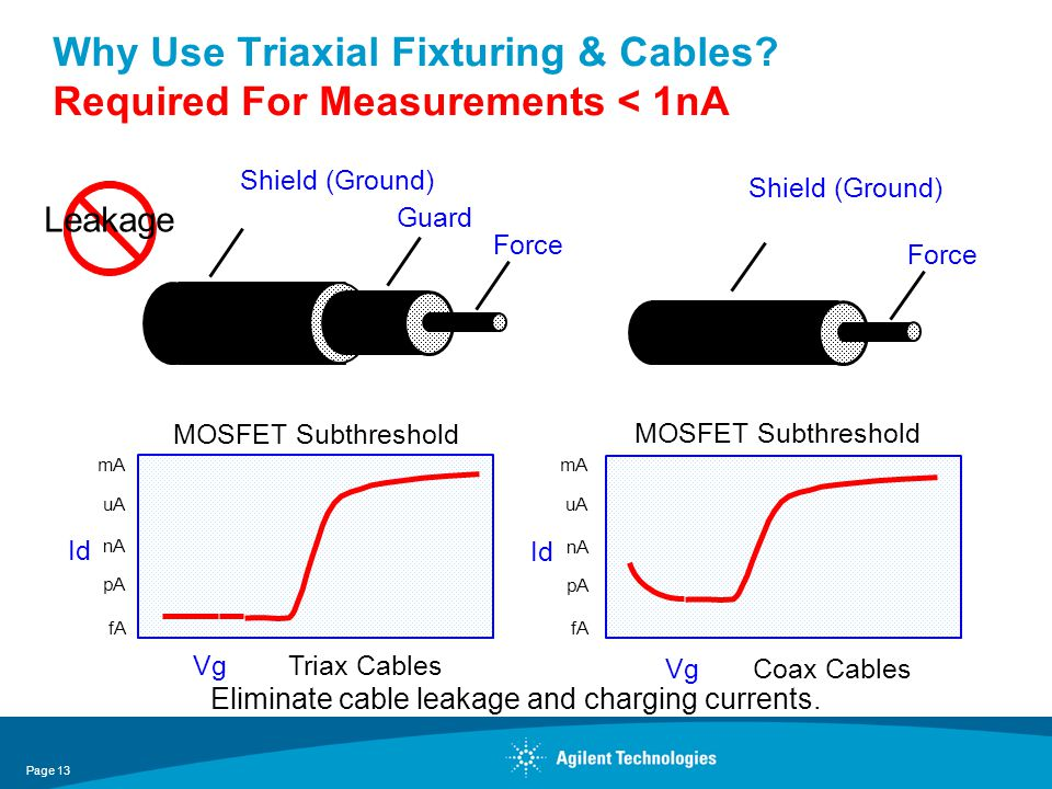 Why Use Triaxial Fixturing & Cables Required For Measurements < 1nA