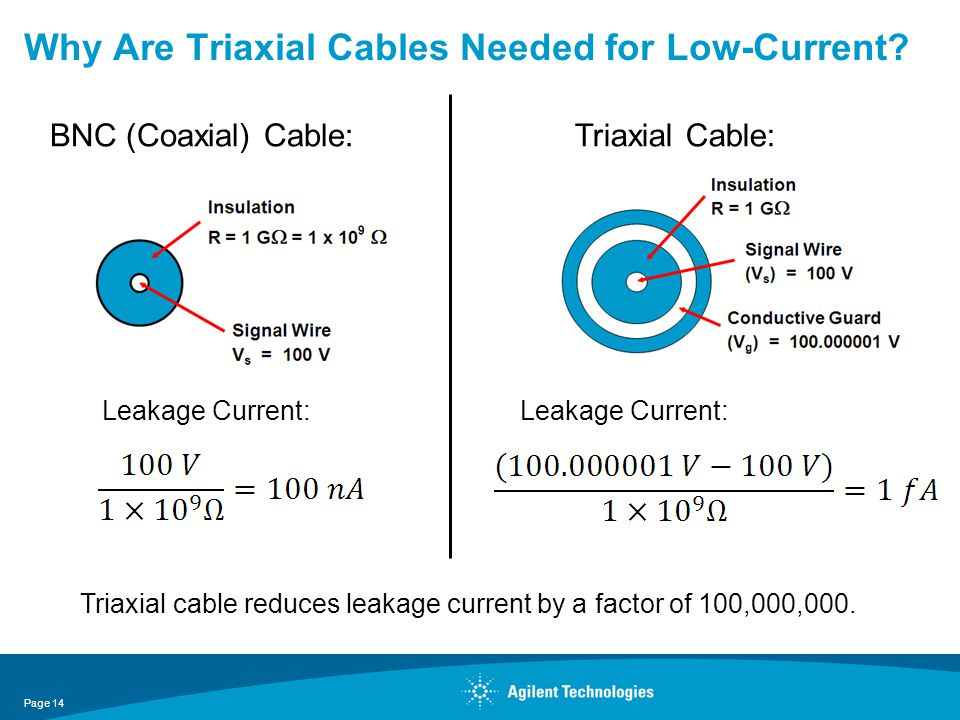 Why Are Triaxial Cables Needed for Low-Current