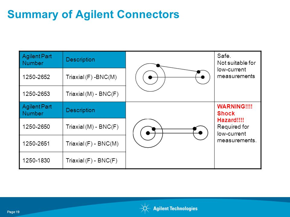 Summary of Agilent Connectors