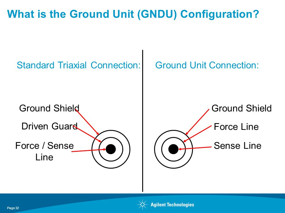 What is the Ground Unit (GNDU) Configuration