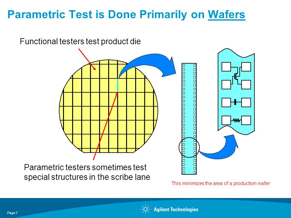 Parametric Test is Done Primarily on Wafers