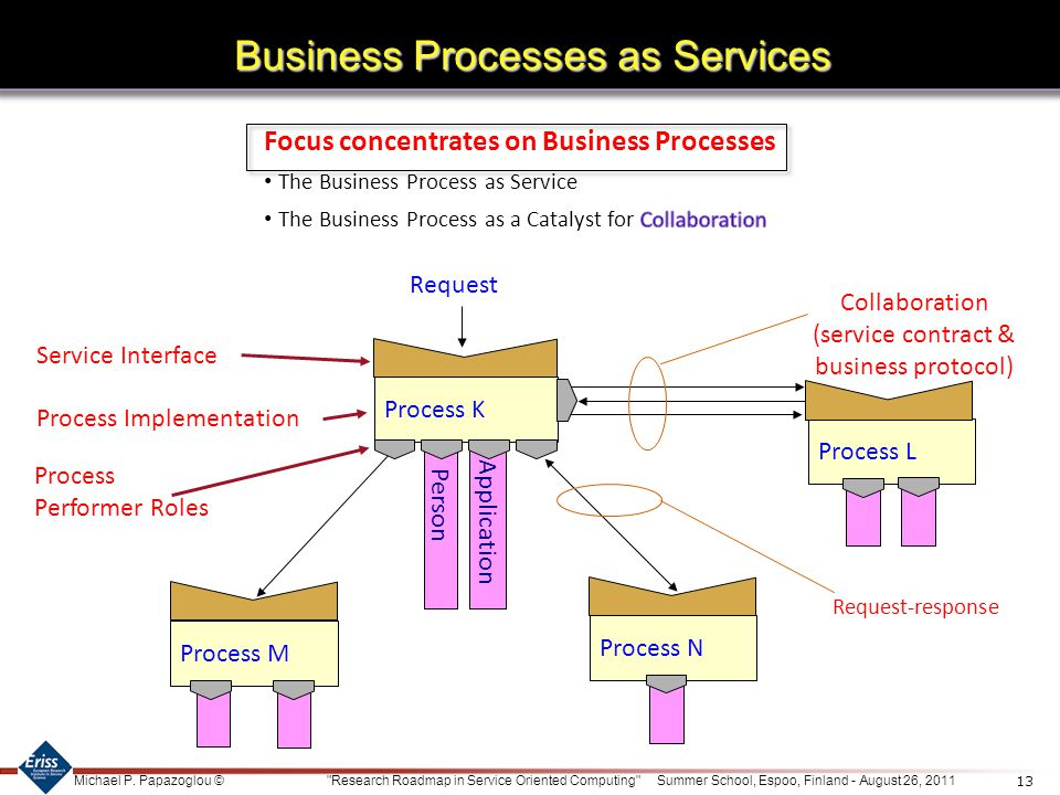 Business Processes as Services