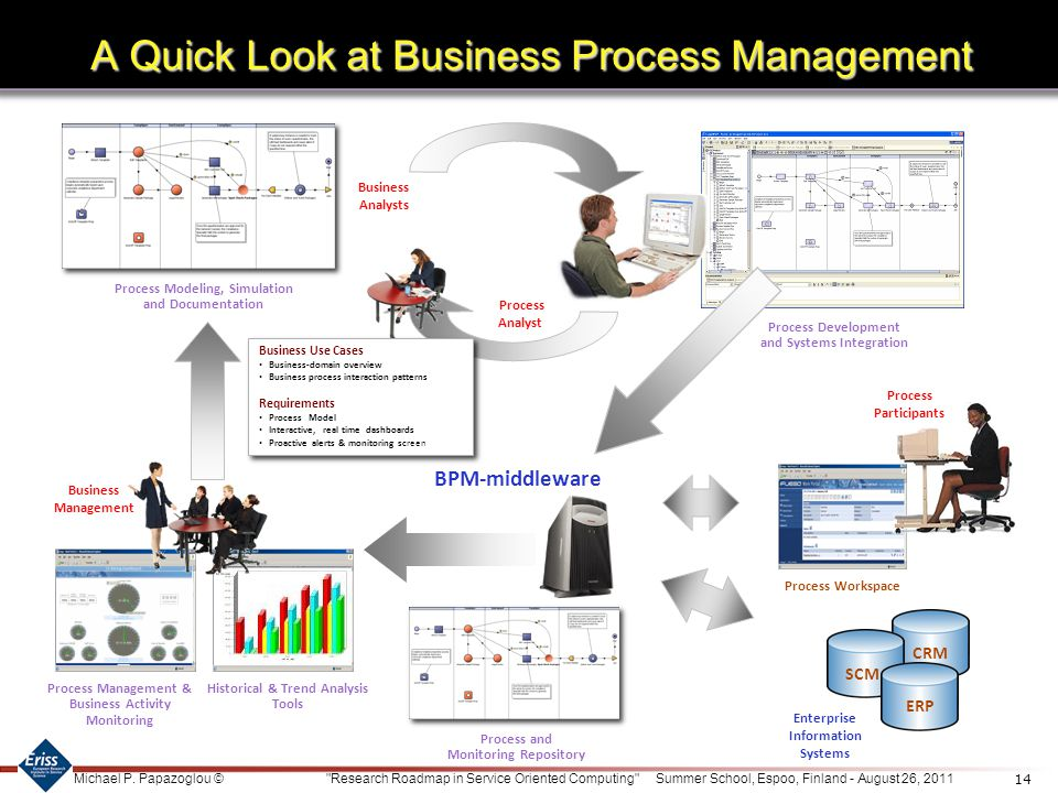 A Quick Look at Business Process Management