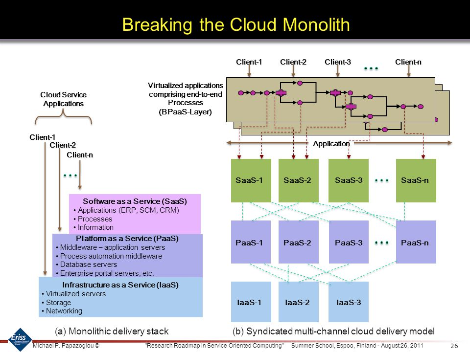 Breaking the Cloud Monolith