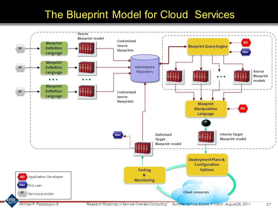 The Blueprint Model for Cloud Services