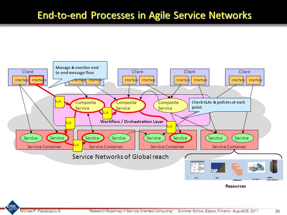 End-to-end Processes in Agile Service Networks