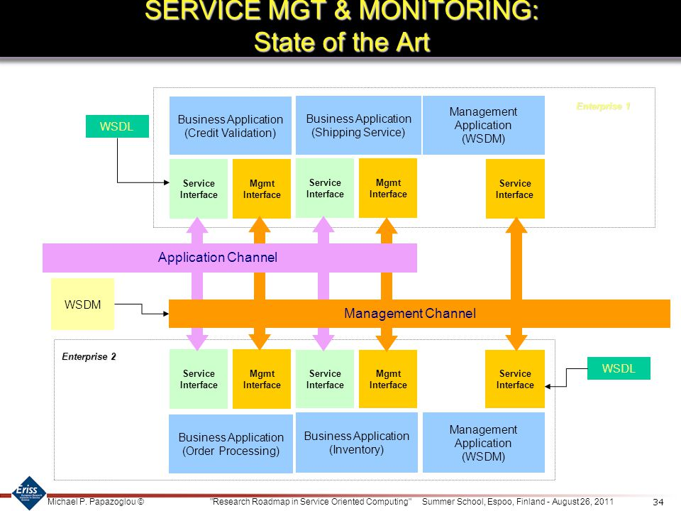 SERVICE MGT & MONITORING: State of the Art