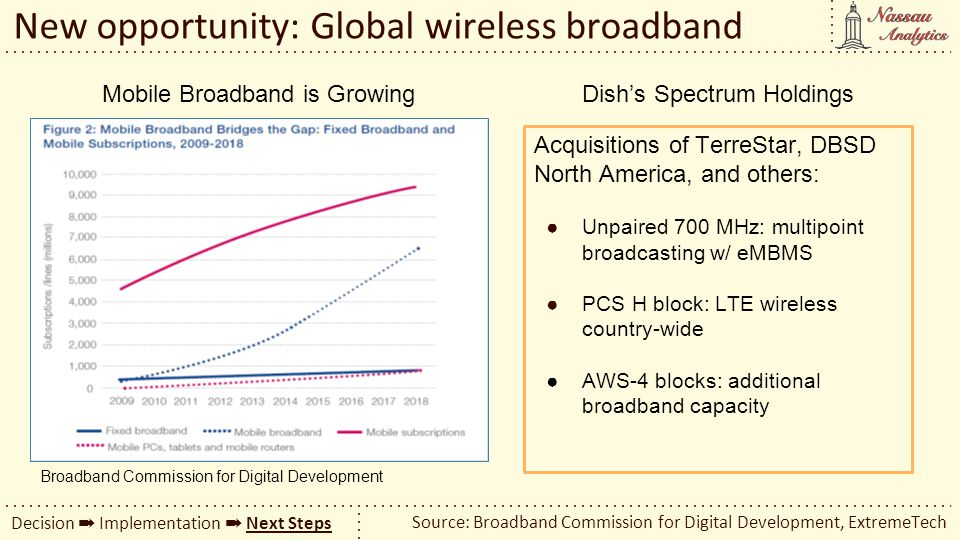 New opportunity: Global wireless broadband