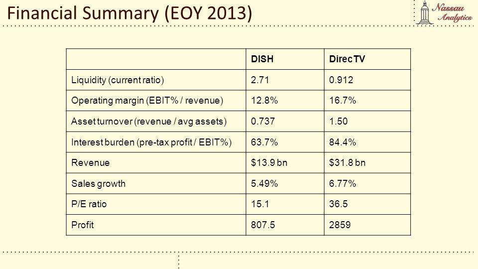 Financial Summary (EOY 2013)