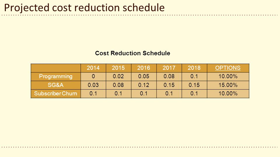 Projected cost reduction schedule