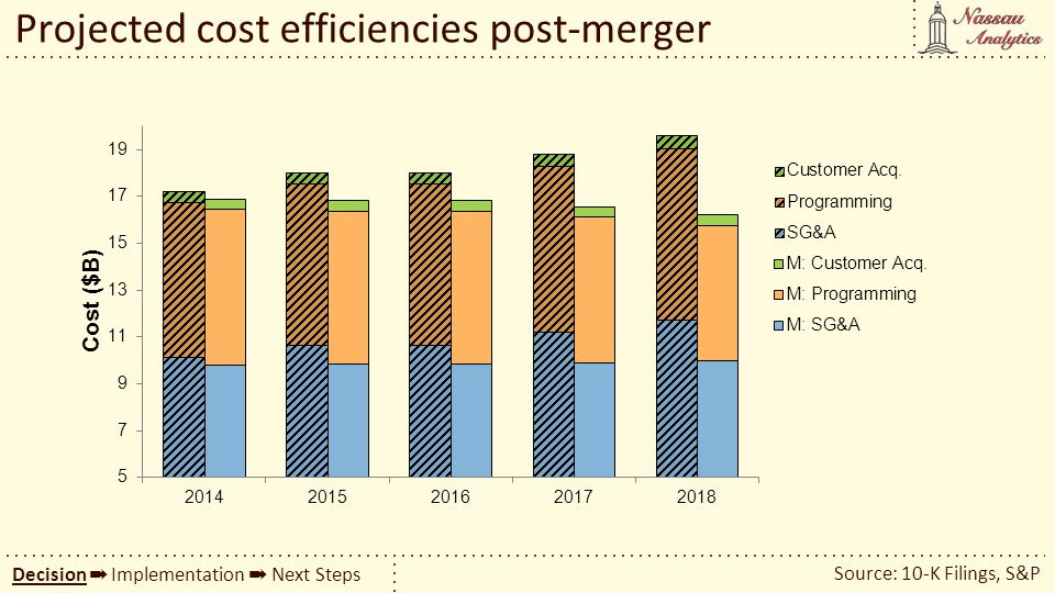 Projected cost efficiencies post-merger