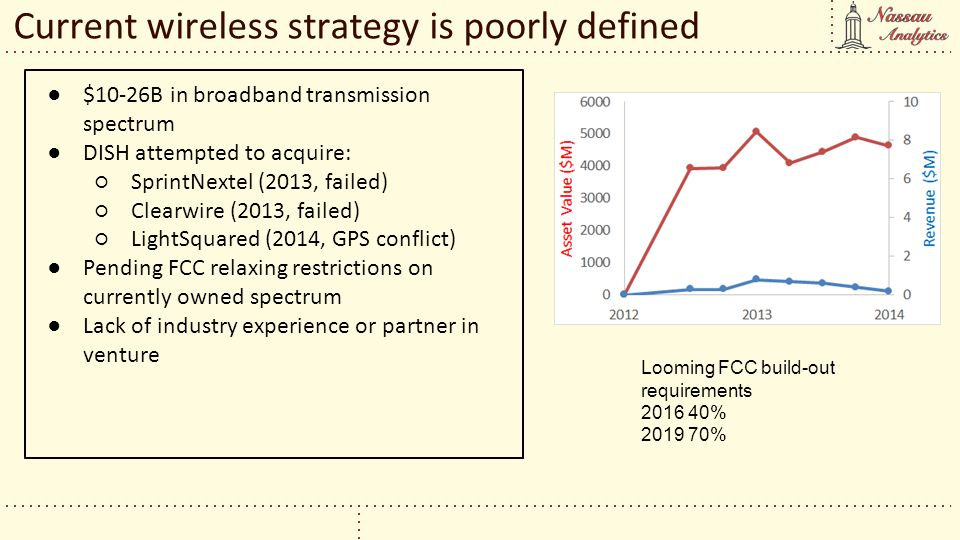 Current wireless strategy is poorly defined