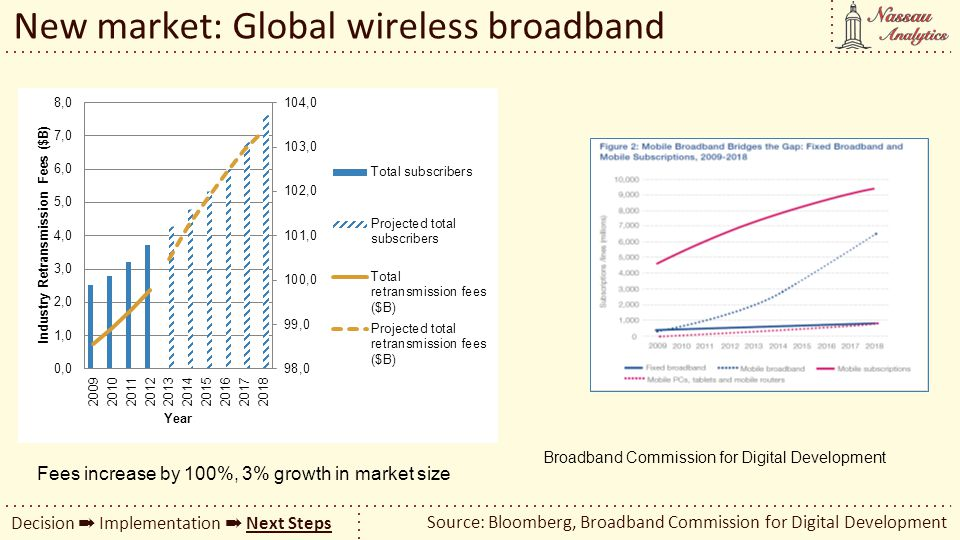 New market: Global wireless broadband