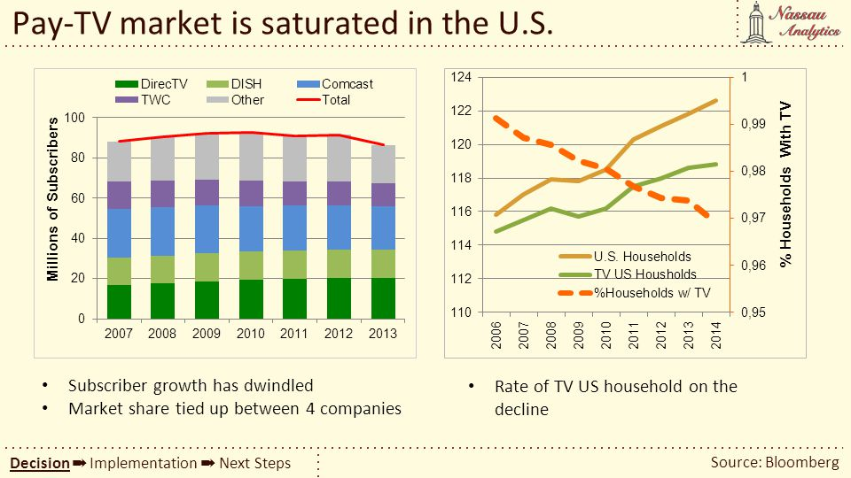 Pay-TV market is saturated in the U.S.
