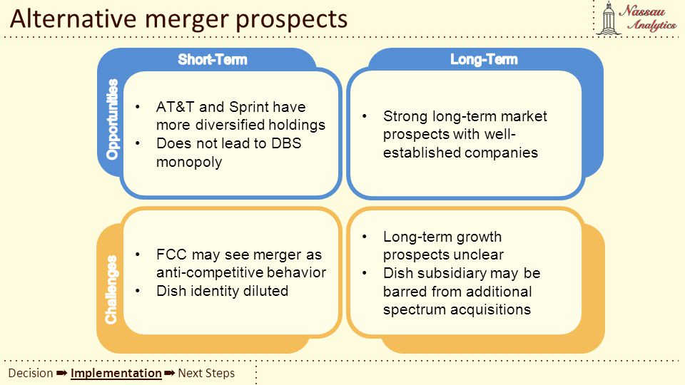 Alternative merger prospects