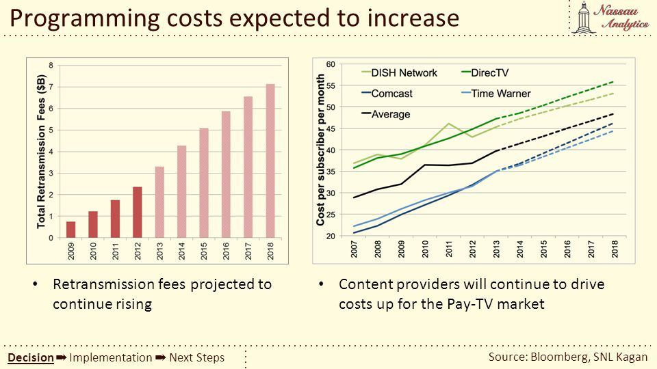 Programming costs expected to increase
