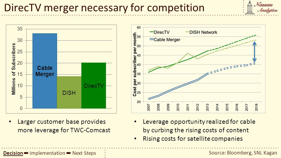 DirecTV merger necessary for competition