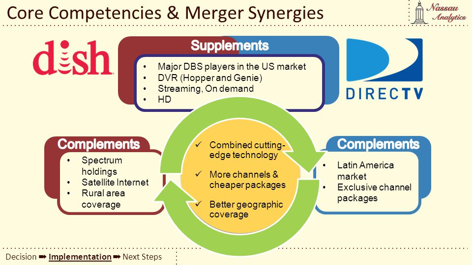 Core Competencies & Merger Synergies