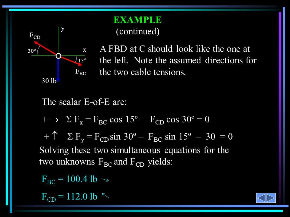 +   Fx = FBC cos 15º – FCD cos 30º = 0