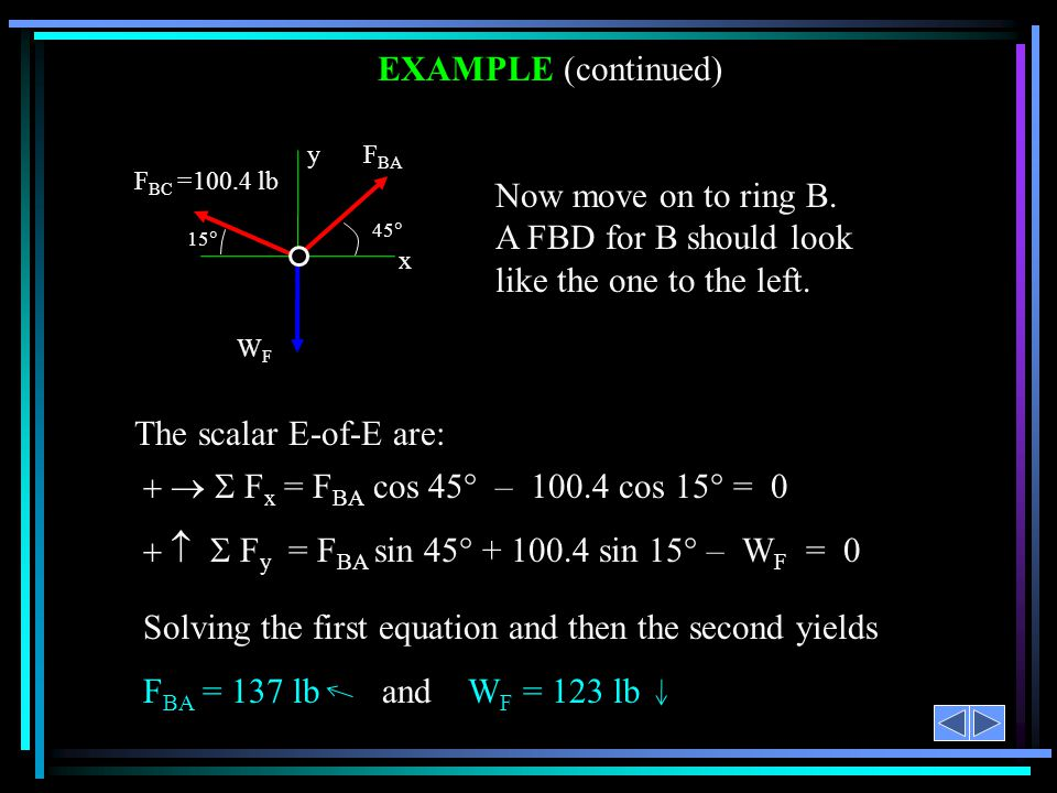    Fy = FBA sin 45 + 100.4 sin 15 – WF = 0